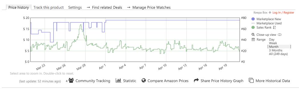 Keepa (Amazon Price Tracker)